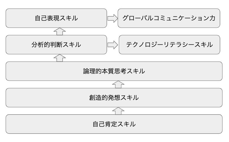 7つの未来型スキル